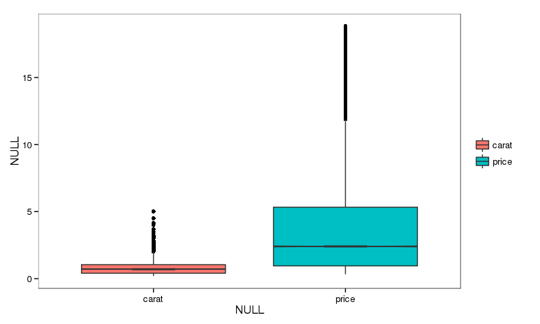 diamond.extract.matrix.boxplot-simple1